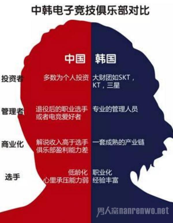 中国电竞人才缺口达50万 电竞市场越来越大