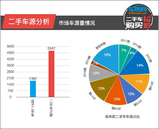 二手车购买指数:华晨宝马3系