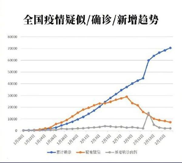 全国累计确诊新冠肺炎70548例 最新疫情地图分享