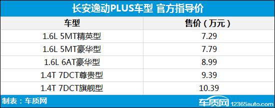 长安逸动PLUS正式上市 售价7.29-10.39万元