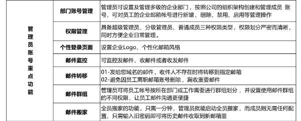 公司邮箱注册企业邮箱还是免费邮箱?企业邮箱功能介绍