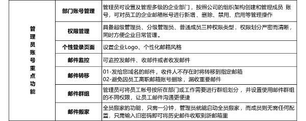 企业邮箱怎么申请?公司域名后缀的企业邮箱如何注册呢?