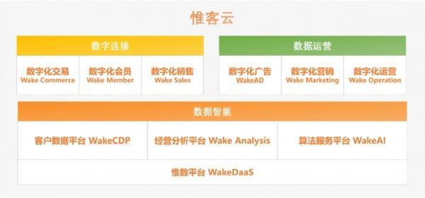 WakeData宣布获2500万美元B+轮融资,由腾讯、红杉中国领投