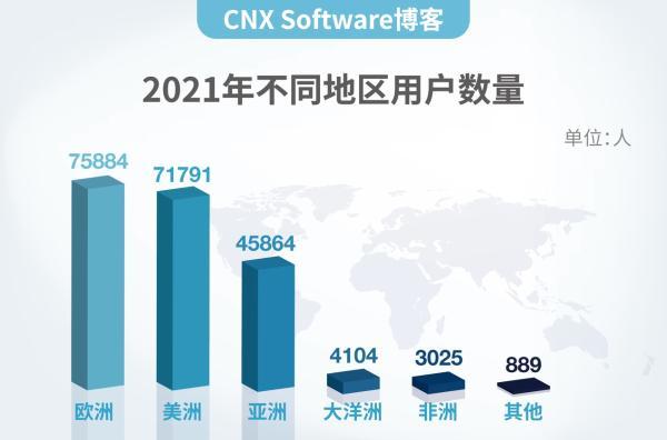 国外知名嵌入式自媒体CNX Software发布中文站,为开发者提供业界资讯