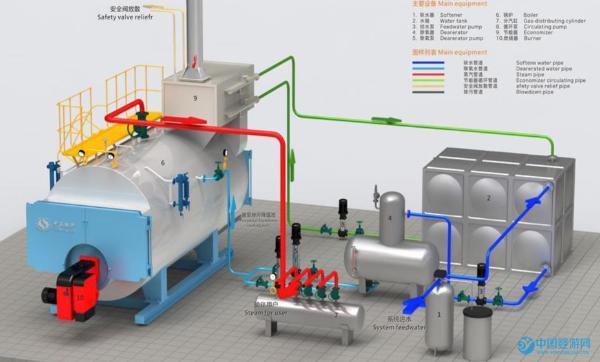 婴儿游泳馆燃油锅炉安装位置选择及注意事项2