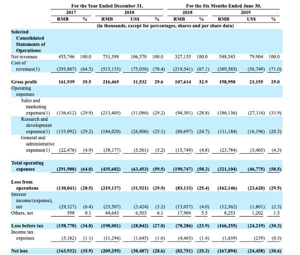网易有道正式递交赴美招股书,2018年营收7.32亿元,亏损2.09亿元