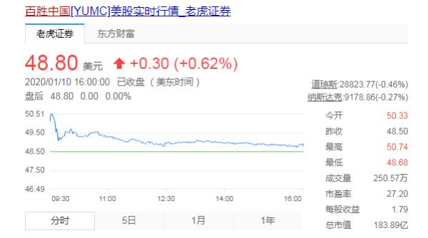 """携""""肯德基""""赴港IPO,百胜中国会是资本市场的""""香饽饽""""吗?"""