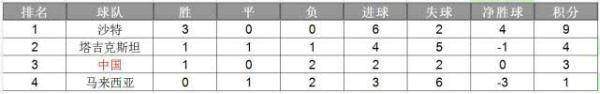 亚青赛-中国2-0大马取首胜避垫底 破进球荒