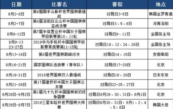 8月赛程:柯洁连笑争棋圣 巅峰对决中日韩8人会战