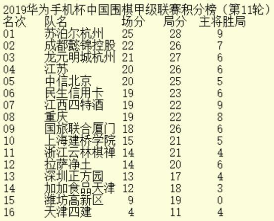 10日围甲第12轮 陈耀烨VS朴廷桓 辜梓豪VS申旻埈