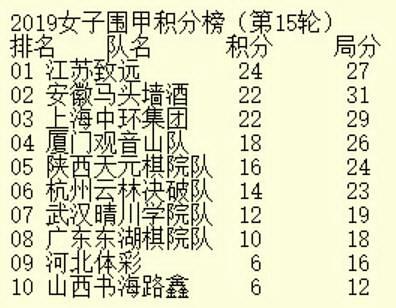 女甲第15轮积分榜前三均获胜 於之莹率江苏继续领跑