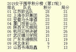 27日直播女甲第18轮江苏上海冠军之争 於之莹VS芮乃伟