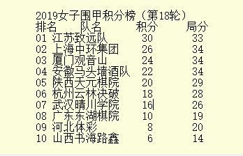 女子围甲江苏力擒上海达成联赛七冠王 河北体彩降级