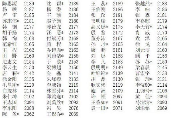 2019年11月等级分 柯芈杨位列前三 王於周女子前三