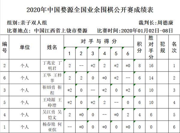 婺源业余公开赛赵炎勇夺冠军 婺源队获得团体冠军