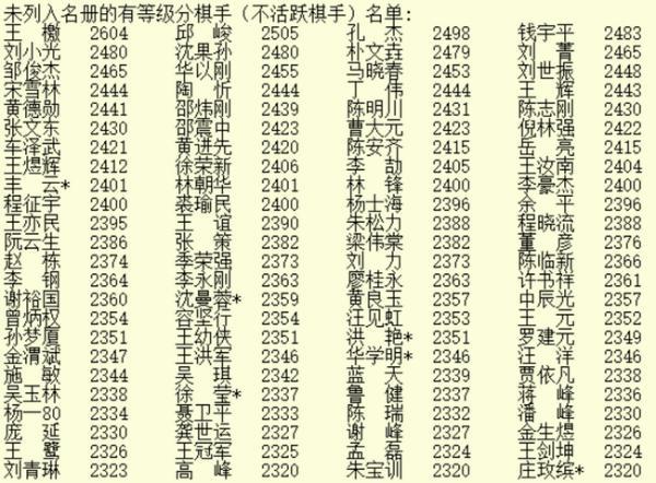 2020年5月等级分公示柯洁仍排第一 陈耀烨重返前10