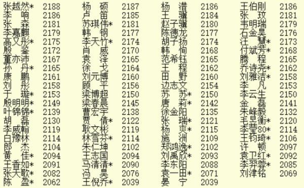 2020年6月最新等级分公示 柯洁增12分杨鼎新增6分