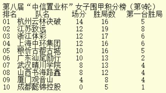 女甲第9轮积分榜前三均折戟 杭州云林决破重登榜首