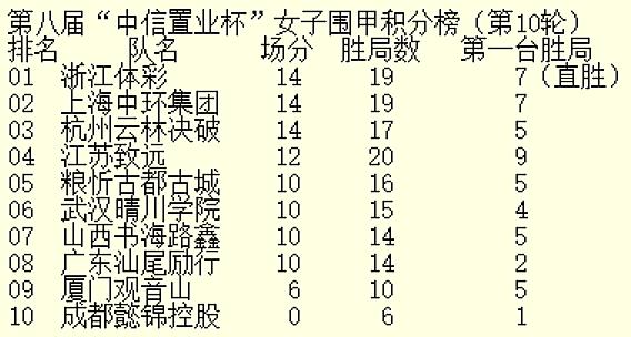 """女甲""""七冠王""""江苏遭遇三连败 浙江上海并驾齐驱"""