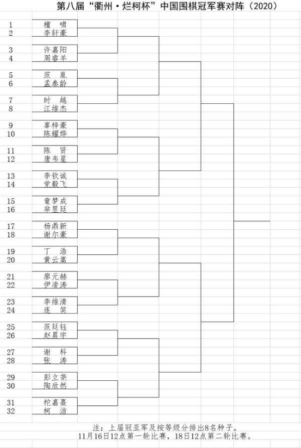 柯洁16日将出战第八届烂柯杯中国冠军赛 32强对阵