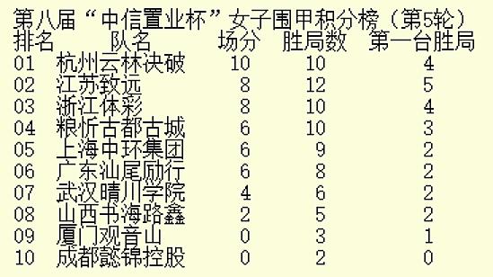 重庆站女子围甲第5轮战罢 杭州战胜广东继续领跑