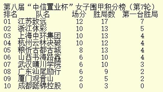 於之莹7连胜江苏扩大优势 芮乃伟率上海升至第三