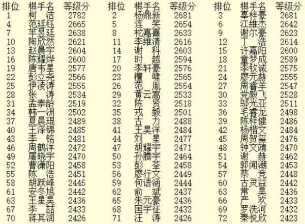 11月等级分 柯洁超过第二名101分 陶欣然跻身前十