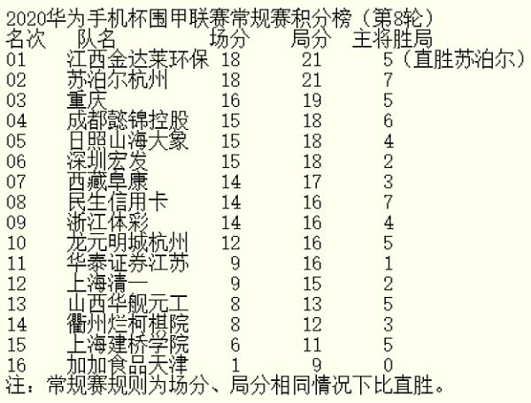 2020华为手机杯围甲重燃战火 6日直播常规赛第九轮