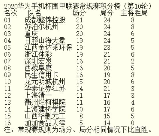 8日围甲第11轮 申真谞VS唐韦星 朴廷桓VS李维清