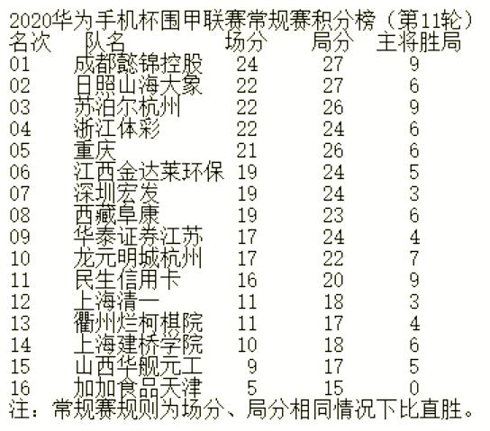9日围甲第12轮 杨鼎新VS申真谞 朴廷桓VS范廷钰