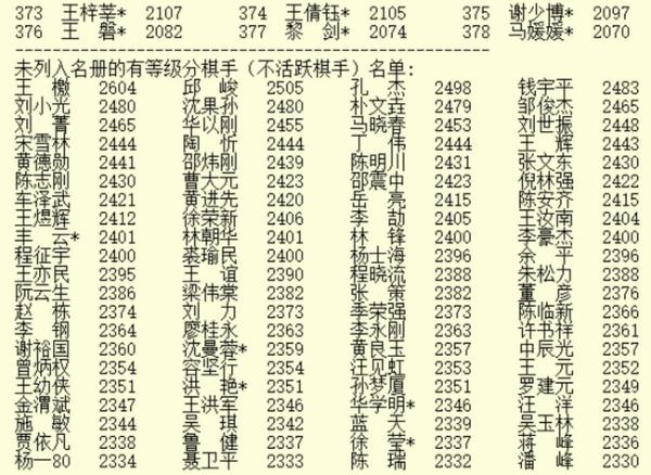 2020年12月最新等级分 柯洁杨鼎新范廷钰排名前三