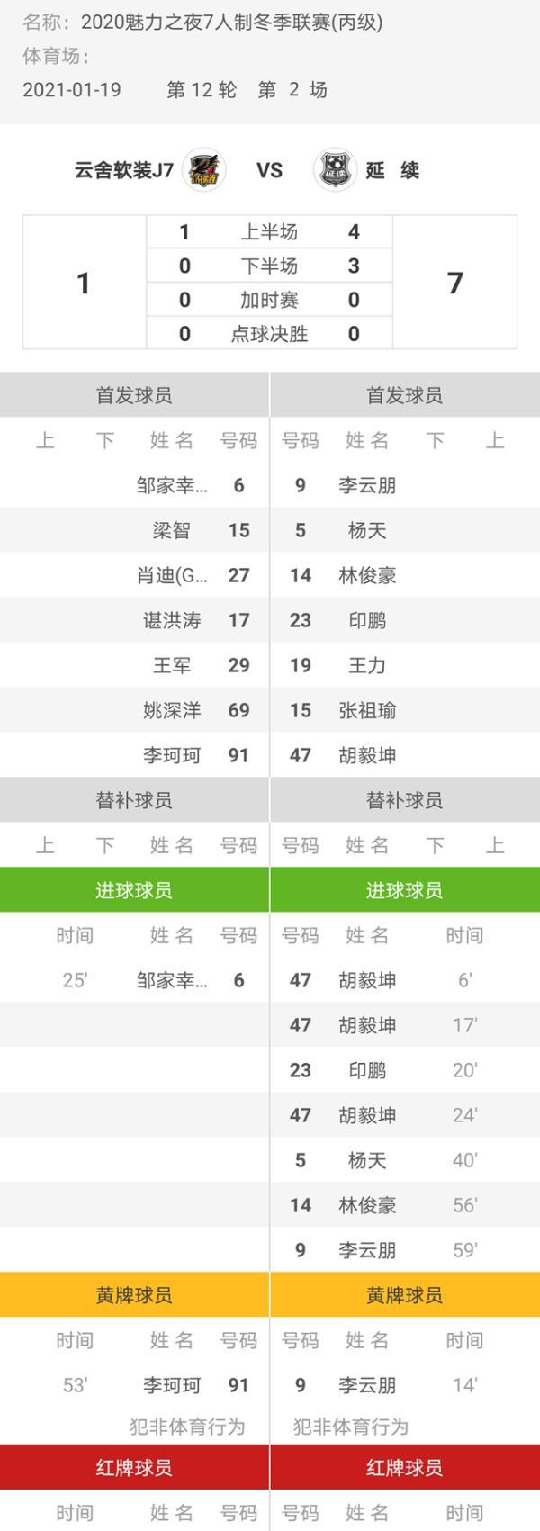 魅力之夜2020赛季7人制足球冬季联赛 延续7-1云舍软装J7