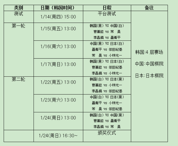 农心特邀赛重演擂台历史 老虎依田再擒石佛李昌镐
