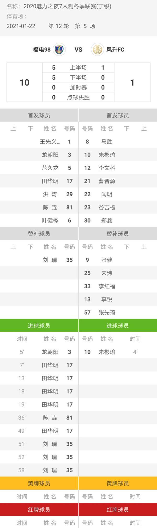 魅力之夜2020七人制足球冬季联赛结束FC1-10福典98