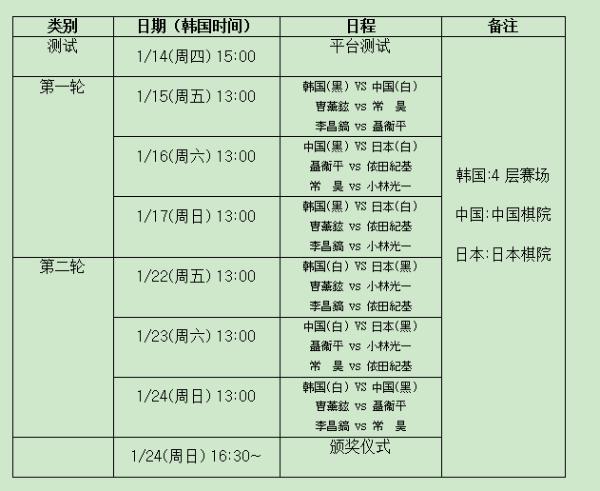 15日农心杯特邀赛 聂卫平VS李昌镐 常昊VS曹薰铉