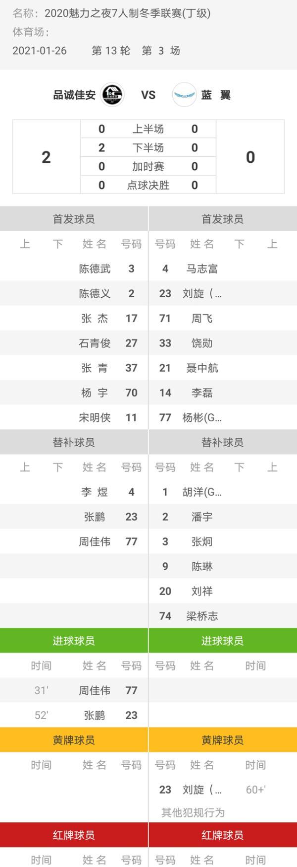 魅力之夜2020七人制足球冬季联赛平成嘉安2-0兰艺