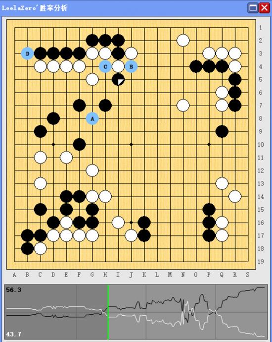 申真谞击败柯洁 豪取五连胜为韩国第13次夺得农心杯