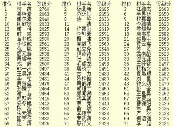 最新成绩2021年1月柯姜排名前三