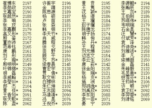 2021年1月最新等级分 柯洁杨鼎新江维杰位居前三