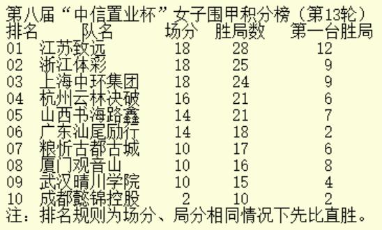 女甲第13轮前三名齐获胜 江苏致远三连胜继续领跑