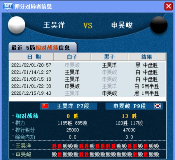 新科LG杯冠军战翼城神七 激战加时输给王昊洋