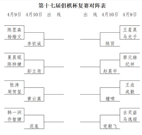 倡棋杯预选赛结束 王垚古灵益张涛等16人打进复赛