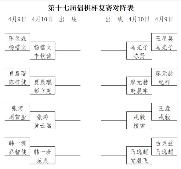 倡棋杯复赛首轮张涛等晋级 王垚古灵益王星昊遭淘汰