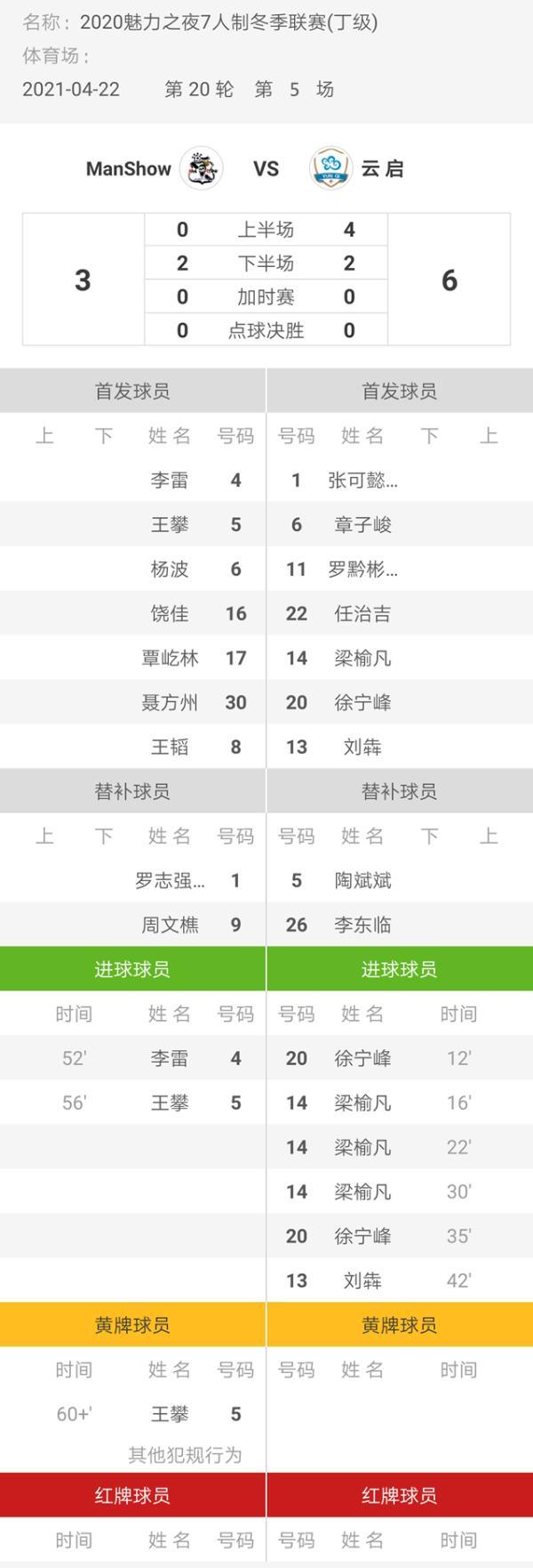 魅力之夜2020赛季7人制足球冬季联赛 ManShow3-6云启