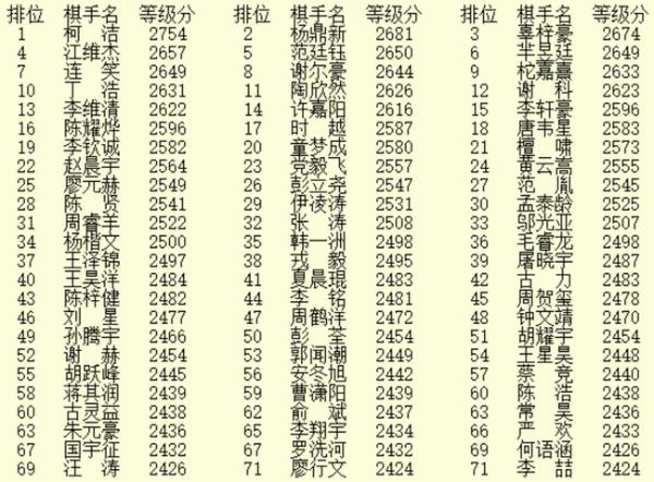 3月等级分公示 柯洁杨鼎新排名前二 辜梓豪升第三