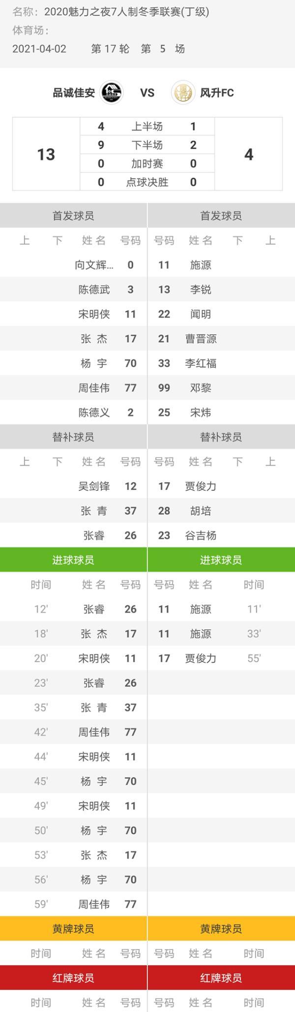 魅力之夜2020七人制足球冬季联赛平成嘉安13-4盛丰