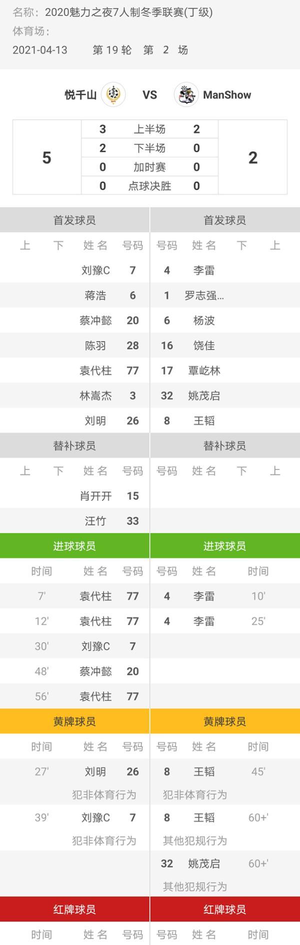 魅力之夜2020賽季7人製足球冬季聯賽 悅千山5
