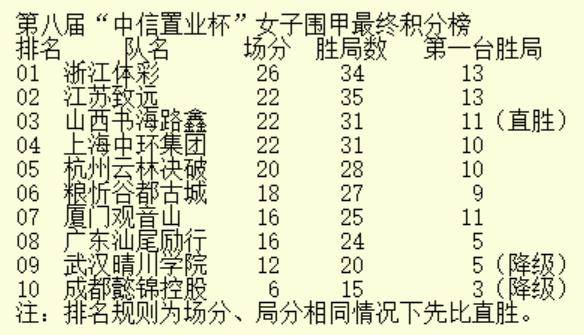 女甲收官晋沪大战山西勇夺季军 七冠王江苏获亚军