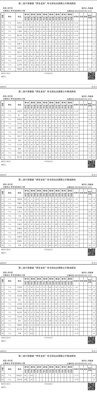 婺源公开赛鸣金 何鑫王硕冯毅韩启宇分获各组冠军