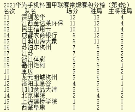 深圳龙华队四轮12分傲视群雄 天津上海场分终破蛋
